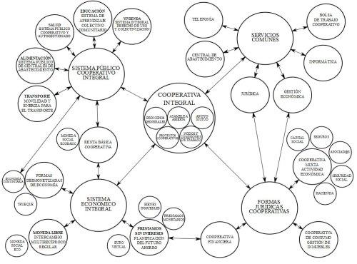 Diagrama del Sistema Integral